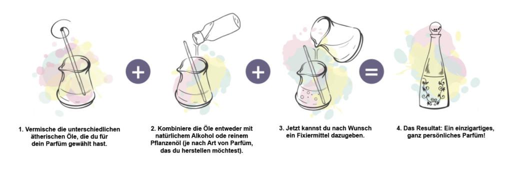 Parfüm selber machen